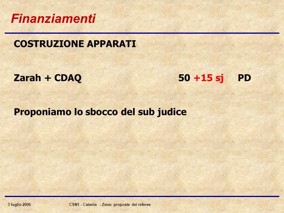 3 luglio 2006CSN1 - Catania - Zeus: proposte dei referee Finanziamenti COSTRUZIONE APPARATI Zarah + CDAQ 50 +15 sj PD Proponiamo lo sbocco del sub judice