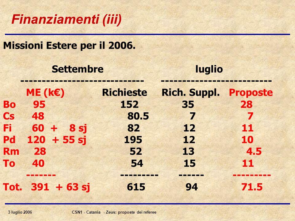 3 luglio 2006CSN1 - Catania - Zeus: proposte dei referee Finanziamenti (iii) Missioni Estere per il 2006. Settembre luglio ---------------------------