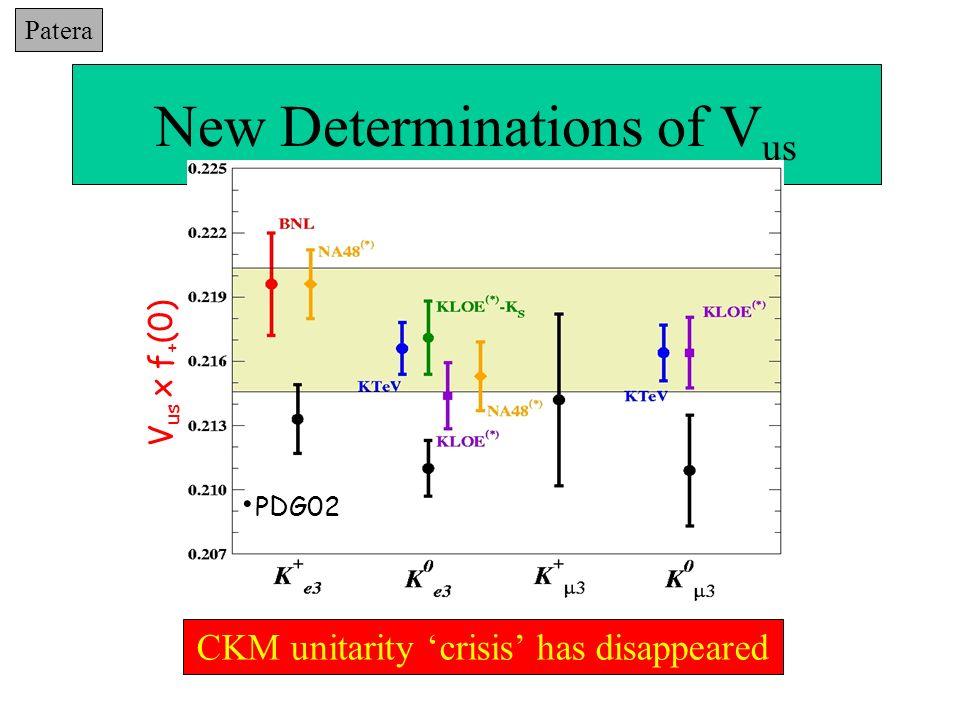 zoom g μ - 2: e + e - Data vs τ Data KLOE agrees with CMD-2: discard τ data Why the 10% τ - e + e - discrepancy above ρ peak.