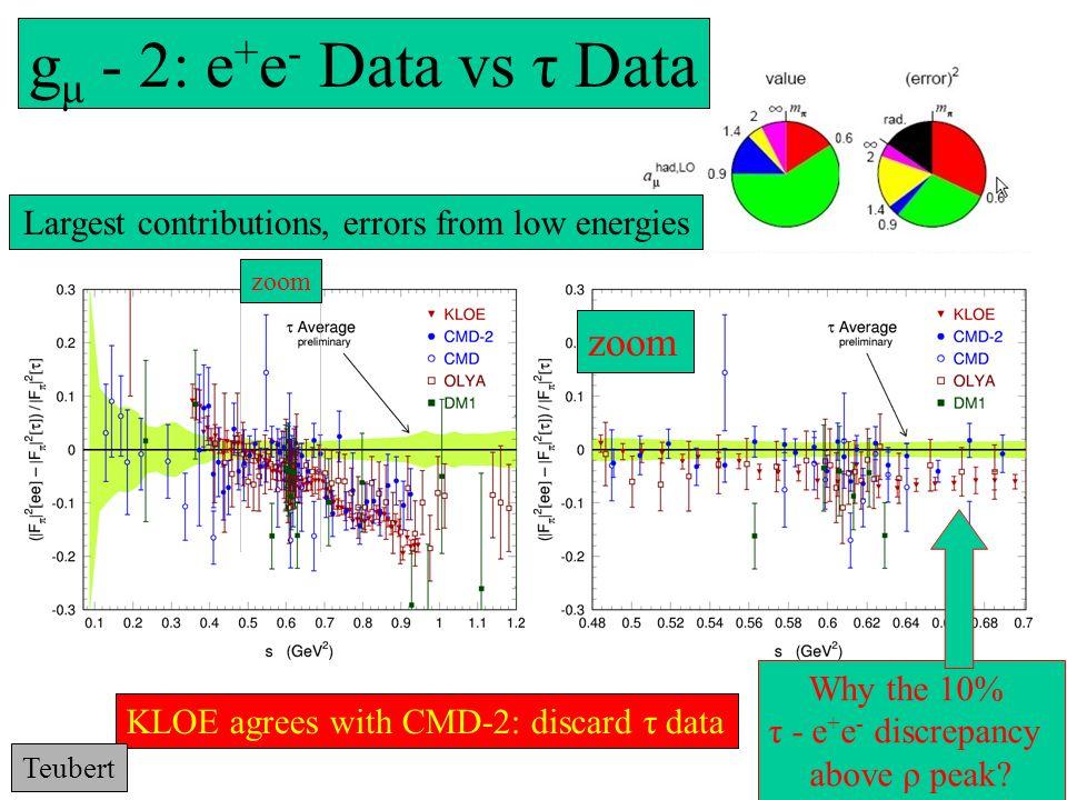 ….da giugno Sommario: 55 +11 +10 =76 K dal s.j. 5 K aggiunta di M.E.