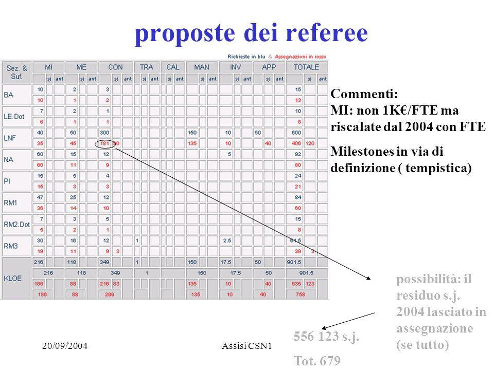 20/09/2004Assisi CSN1 proposte dei referee Commenti: MI: non 1K/FTE ma riscalate dal 2004 con FTE Milestones in via di definizione ( tempistica) 556123 s.j.