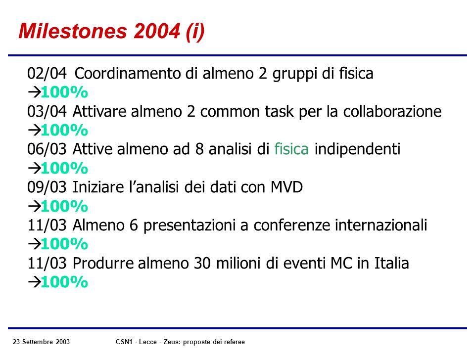 23 Settembre 2003CSN1 - Lecce - Zeus: proposte dei referee Milestones 2004 (i) 02/04Coordinamento di almeno 2 gruppi di fisica 100% 03/04 Attivare almeno 2 common task per la collaborazione 100% 06/03 Attive almeno ad 8 analisi di fisica indipendenti 100% 09/03 Iniziare lanalisi dei dati con MVD 100% 11/03 Almeno 6 presentazioni a conferenze internazionali 100% 11/03 Produrre almeno 30 milioni di eventi MC in Italia 100%