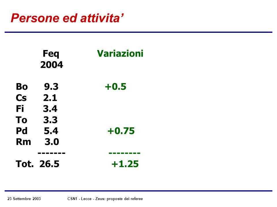 23 Settembre 2003CSN1 - Lecce - Zeus: proposte dei referee Persone ed attivita Feq Variazioni 2004 Bo 9.3 +0.5 Cs 2.1 Fi 3.4 To 3.3 Pd 5.4 +0.75 Rm 3.0 ------- -------- Tot.