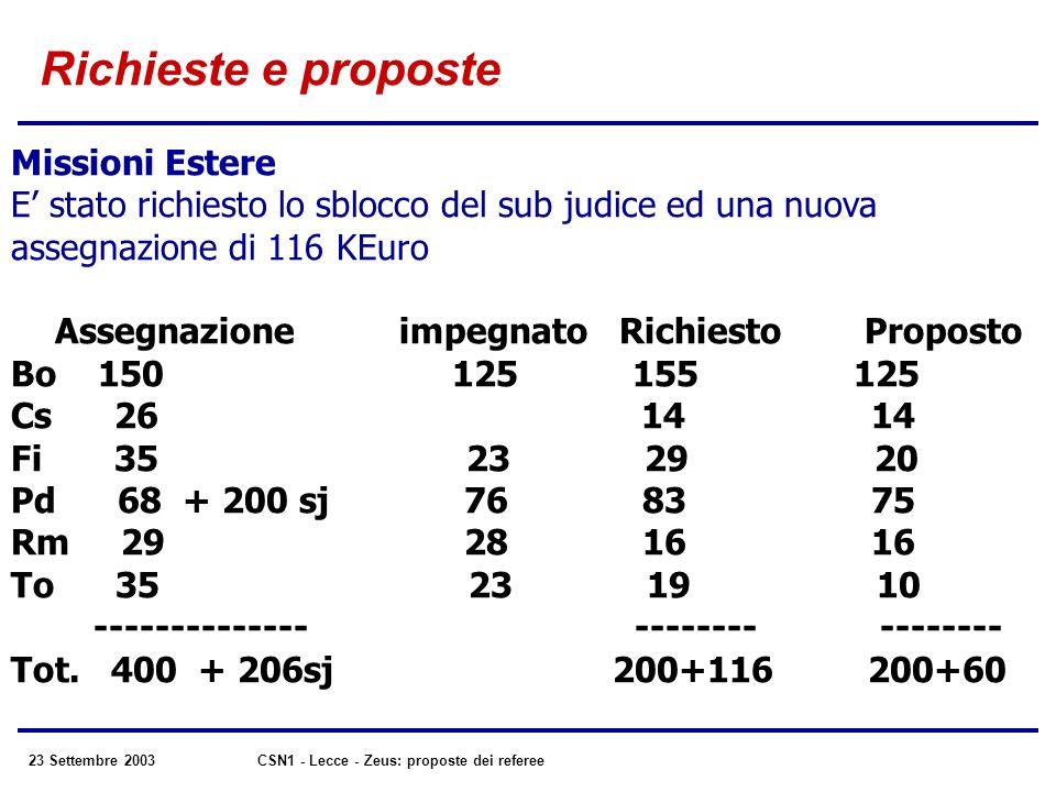 23 Settembre 2003CSN1 - Lecce - Zeus: proposte dei referee Richieste e proposte Missioni Estere E stato richiesto lo sblocco del sub judice ed una nuova assegnazione di 116 KEuro Assegnazione impegnato Richiesto Proposto Bo 150 125 155 125 Cs 26 14 14 Fi 35 23 29 20 Pd 68 + 200 sj 76 83 75 Rm 29 28 16 16 To 35 23 19 10 -------------- -------- -------- Tot.