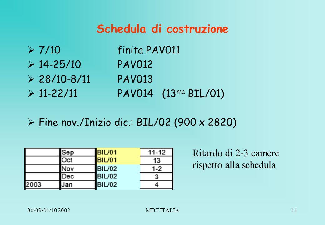 30/09-01/10 2002MDT ITALIA11 Schedula di costruzione 7/10 finita PAV011 14-25/10 PAV012 28/10-8/11PAV013 11-22/11PAV014 (13 ma BIL/01) Fine nov./Inizio dic.: BIL/02 (900 x 2820) Ritardo di 2-3 camere rispetto alla schedula