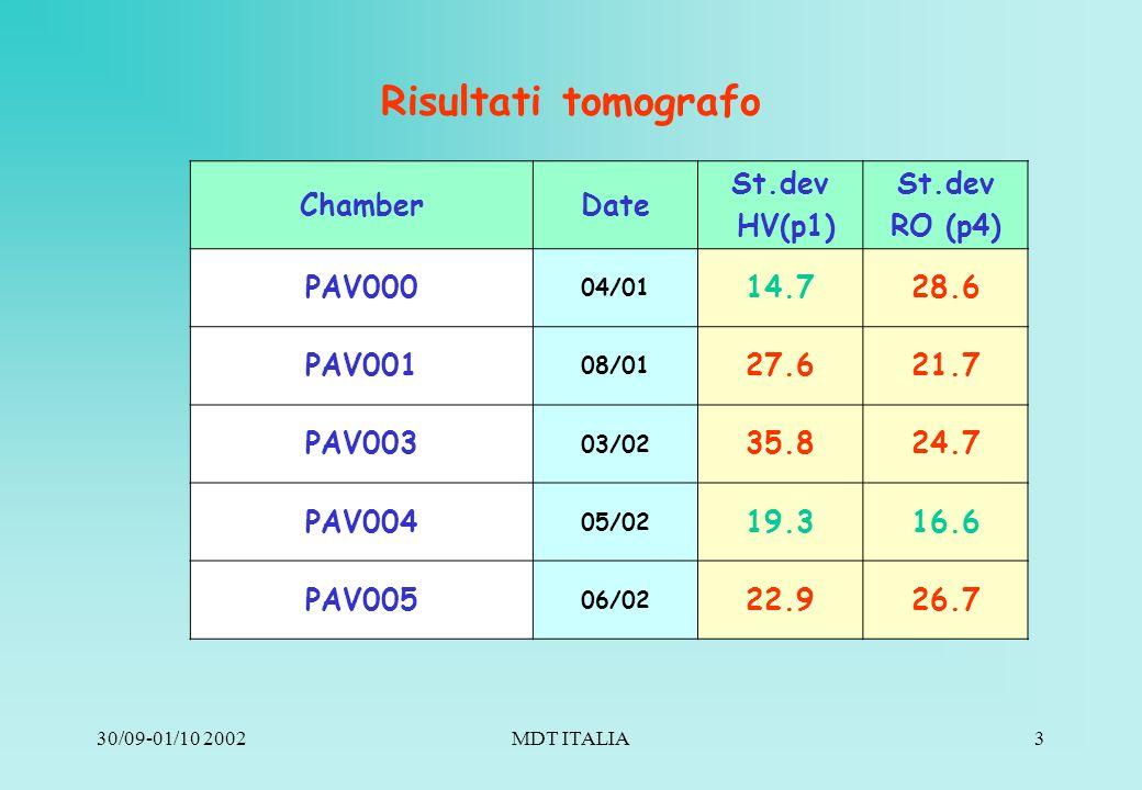 30/09-01/10 2002MDT ITALIA3 Risultati tomografo ChamberDate St.dev HV(p1) St.dev RO (p4) PAV000 04/01 14.728.6 PAV001 08/01 27.621.7 PAV003 03/02 35.824.7 PAV004 05/02 19.316.6 PAV005 06/02 22.926.7