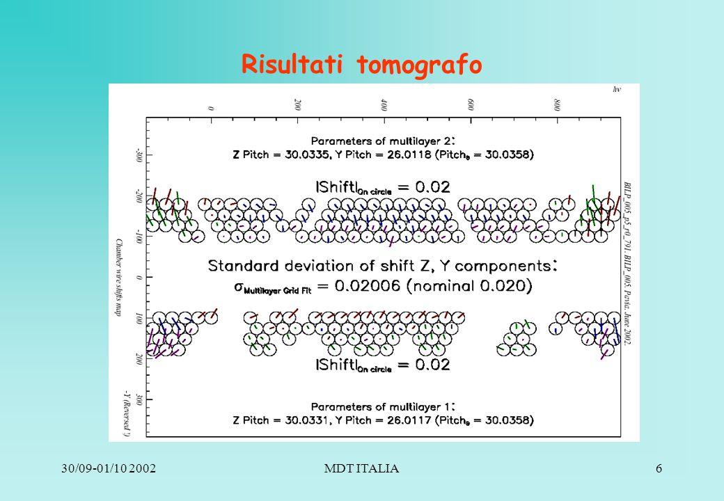 30/09-01/10 2002MDT ITALIA6 Risultati tomografo Y and Z pitch vs scan point
