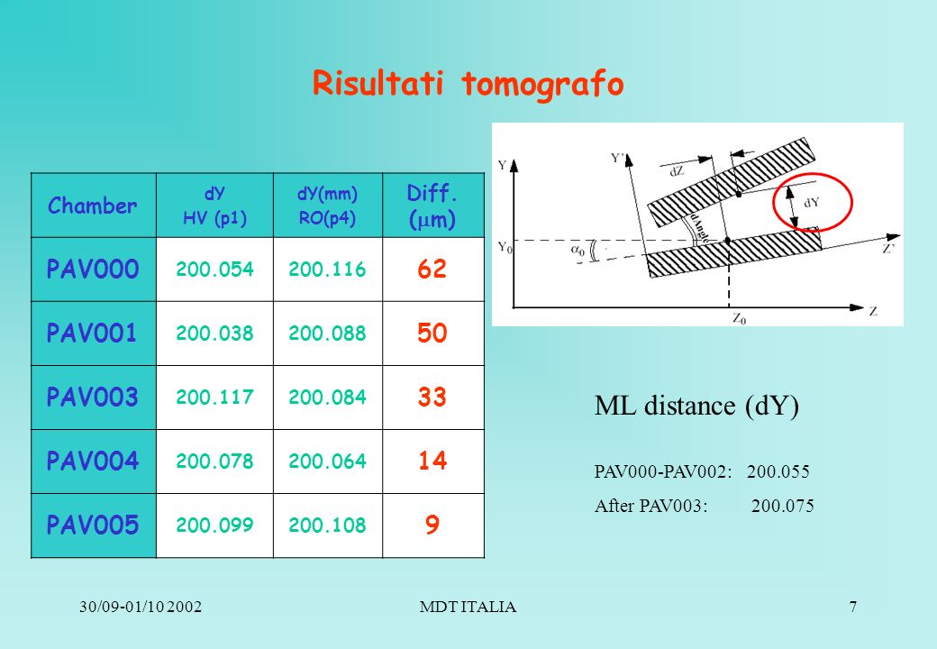 30/09-01/10 2002MDT ITALIA7 Risultati tomografo ML distance (dY) Chamber dY HV (p1) dY(mm) RO(p4) Diff.