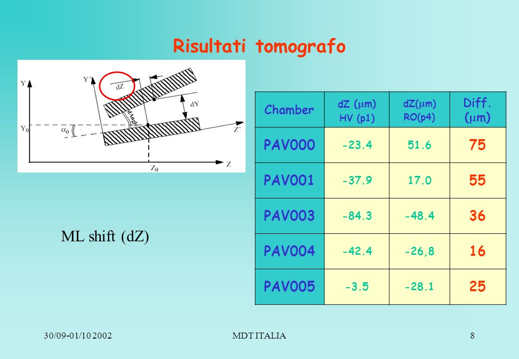 30/09-01/10 2002MDT ITALIA9 Risultati tomografo ML rotation (dAngle) Chamber dAngle ( rad) HV (p1) dAngle ( rad) RO(p4) Diff.