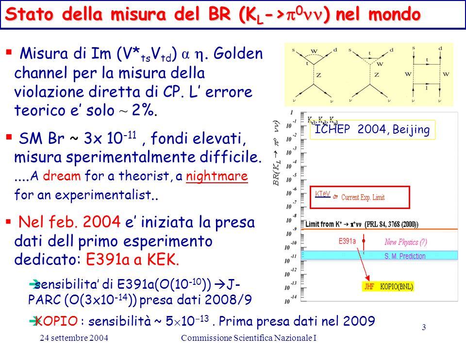 24 settembre 2004Commissione Scientifica Nazionale I 3 Misura di Im (V* ts V td ) α.