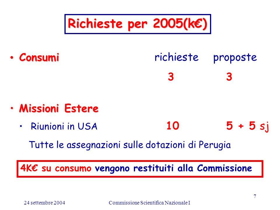 24 settembre 2004Commissione Scientifica Nazionale I 7 Consumi Consumirichieste proposte 3 3 Missioni Estere Missioni Estere Riunioni in USA 10 5 + 5 sj Richieste per 2005(k) Tutte le assegnazioni sulle dotazioni di Perugia 4K su consumo vengono restituiti alla Commissione