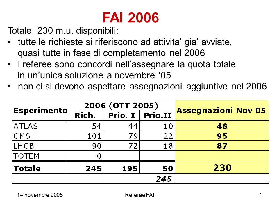 14 novembre 2005Referee FAI2 ATLAS PIXEL: assegnazione calibrata sulle effettive necessita ad oggi RPC: fine produzione al momento prevista a Natale 2005.
