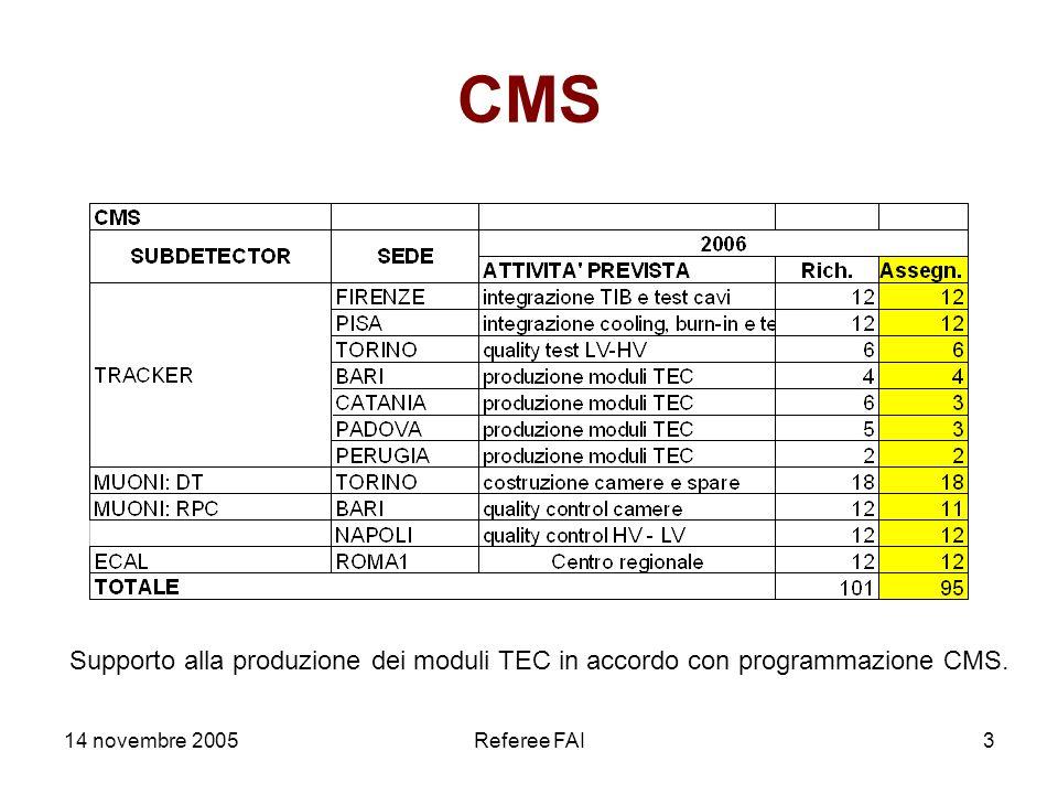 14 novembre 2005Referee FAI3 CMS Supporto alla produzione dei moduli TEC in accordo con programmazione CMS.