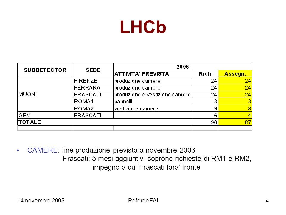 14 novembre 2005Referee FAI4 LHCb CAMERE: fine produzione prevista a novembre 2006 Frascati: 5 mesi aggiuntivi coprono richieste di RM1 e RM2, impegno a cui Frascati fara fronte