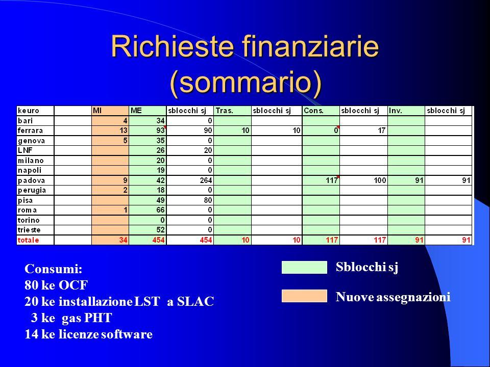 Richieste finanziarie (sommario) Consumi: 80 ke OCF 20 ke installazione LST a SLAC 3 ke gas PHT 14 ke licenze software Sblocchi sj Nuove assegnazioni
