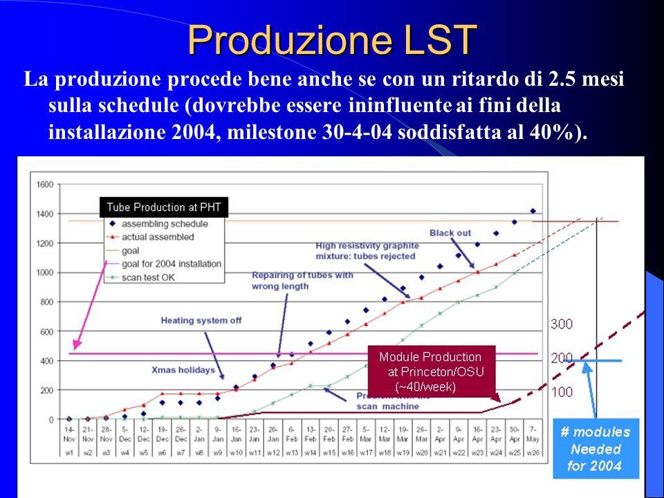Produzione LST La produzione procede bene anche se con un ritardo di 2.5 mesi sulla schedule (dovrebbe essere ininfluente ai fini della installazione 2004, milestone 30-4-04 soddisfatta al 40%).