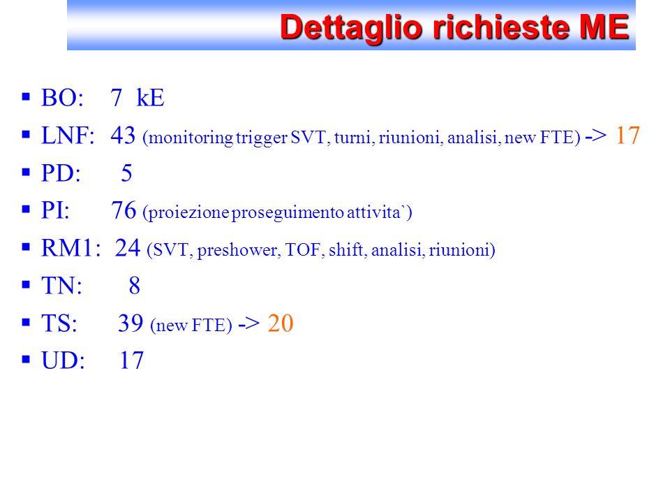 Dettaglio richieste ME BO: 7 kE LNF: 43 (monitoring trigger SVT, turni, riunioni, analisi, new FTE) -> 17 PD: 5 PI: 76 (proiezione proseguimento attivita`) RM1: 24 (SVT, preshower, TOF, shift, analisi, riunioni) TN: 8 TS: 39 (new FTE) -> 20 UD: 17