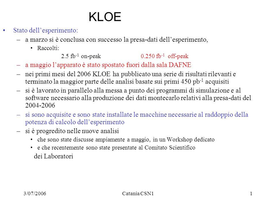 3/07/2006Catania CSN11 KLOE Stato dellesperimento: –a marzo si è conclusa con successo la presa-dati dellesperimento, Raccolti: 2.5 fb -1 on-peak0.250