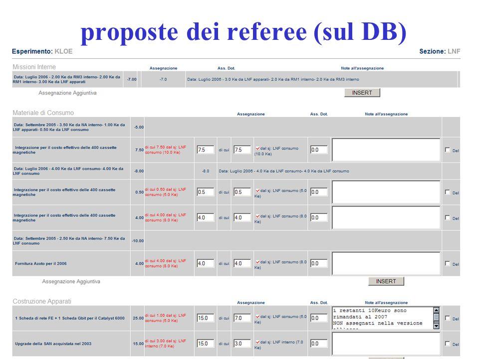 3/07/2006Catania CSN15 proposte dei referee (sul DB)