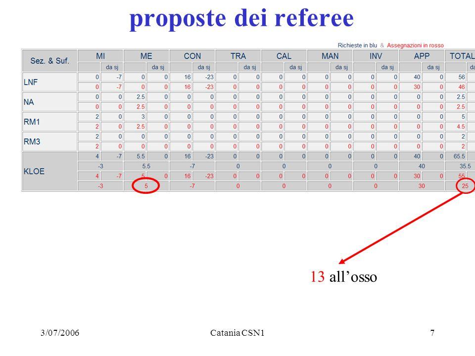 3/07/2006Catania CSN17 proposte dei referee 13 allosso
