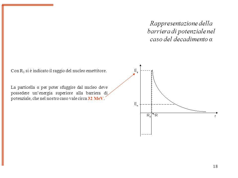 18 Con R 0 si è indicato il raggio del nucleo emettitore. La particella α per poter sfuggire dal nucleo deve possedere unenergia superiore alla barrie