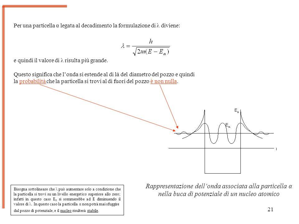 21 Per una particella α legata al decadimento la formulazione di λ diviene: e quindi il valore di λ risulta più grande. Questo significa che londa si