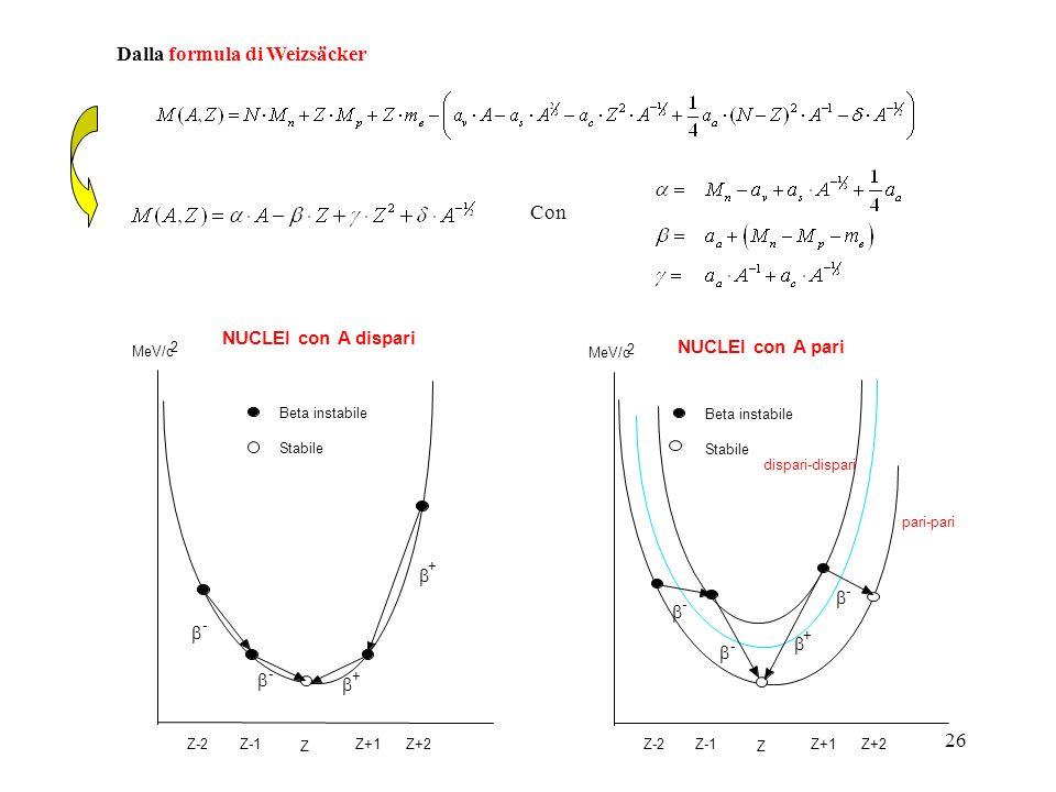 26 Con Dalla formula di Weizsäcker Z Z+1Z+2Z-2Z-1 + + - - Beta instabile Stabile MeV/c 2 NUCLEI con A dispari Z Z+1Z+2Z-2Z-1 + - Beta instabile Stabil