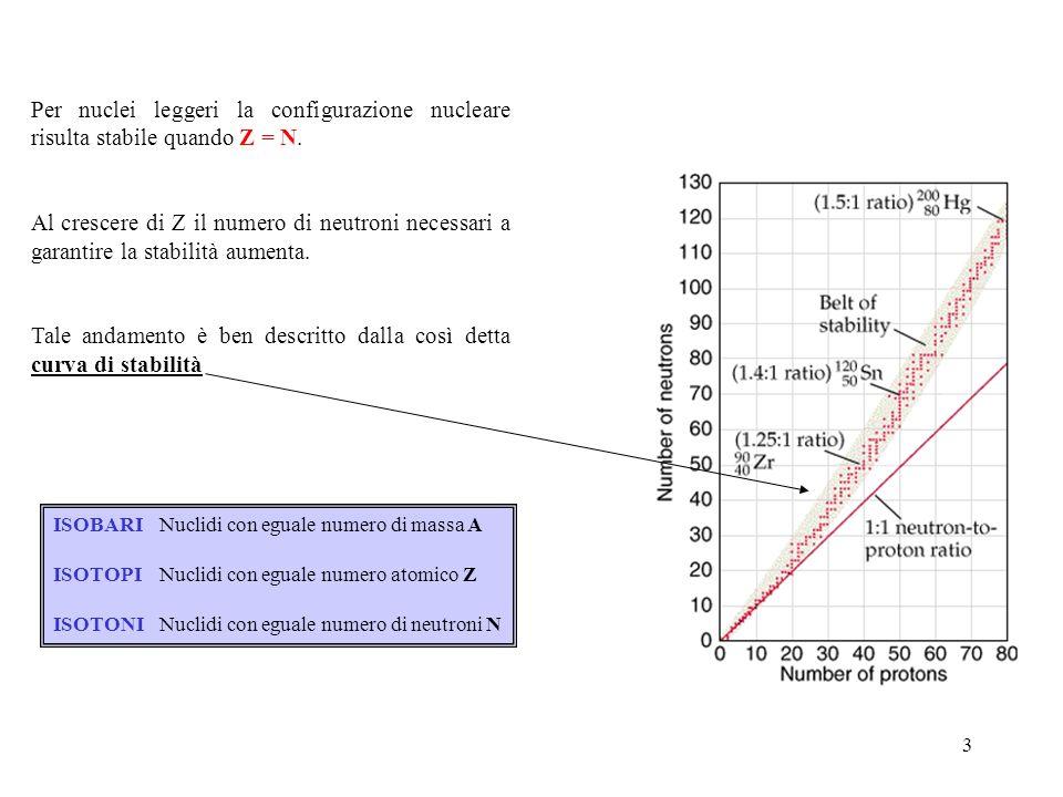 3 Per nuclei leggeri la configurazione nucleare risulta stabile quando Z = N. Al crescere di Z il numero di neutroni necessari a garantire la stabilit