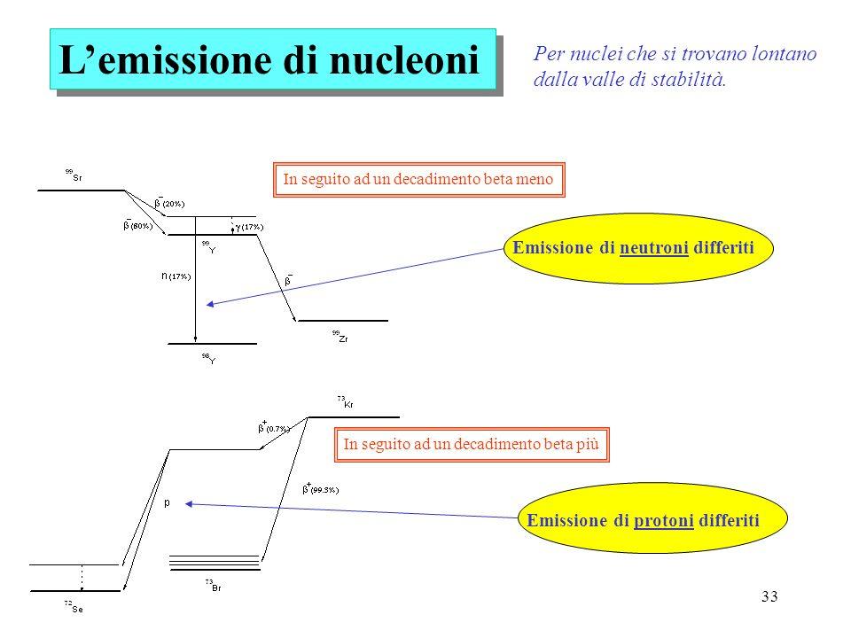 33 Lemissione di nucleoni Emissione di neutroni differiti Emissione di protoni differiti Per nuclei che si trovano lontano dalla valle di stabilità. I
