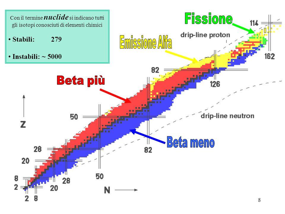 8 Con il termine nuclide si indicano tutti gli isotopi conosciuti di elementi chimici Stabili: 279 Instabili: ~ 5000