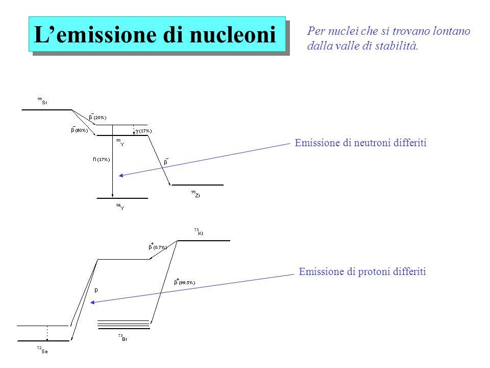 Lemissione di nucleoni Emissione di neutroni differiti Emissione di protoni differiti Per nuclei che si trovano lontano dalla valle di stabilità.