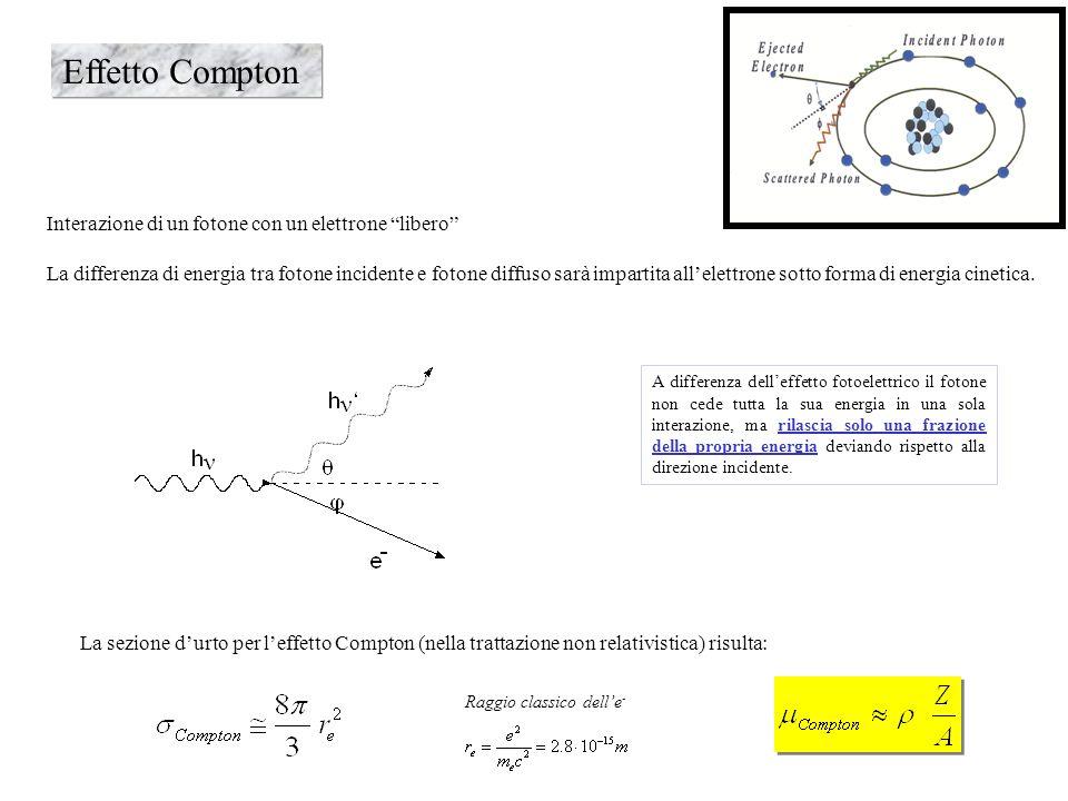 Effetto Compton Interazione di un fotone con un elettrone libero La differenza di energia tra fotone incidente e fotone diffuso sarà impartita allelet