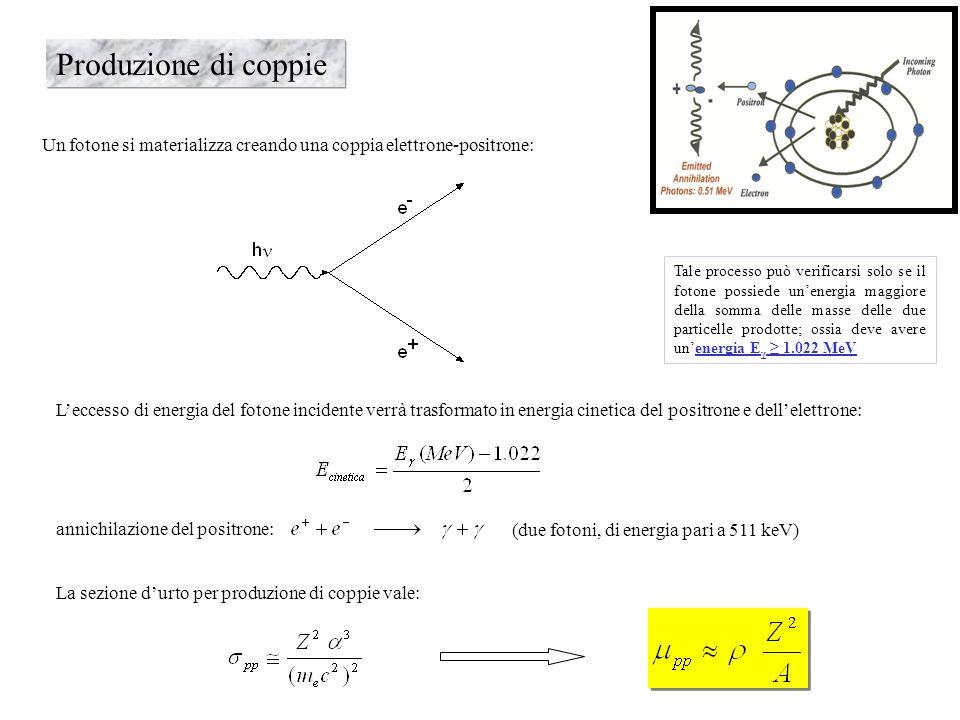 Produzione di coppie Un fotone si materializza creando una coppia elettrone-positrone: Tale processo può verificarsi solo se il fotone possiede unener