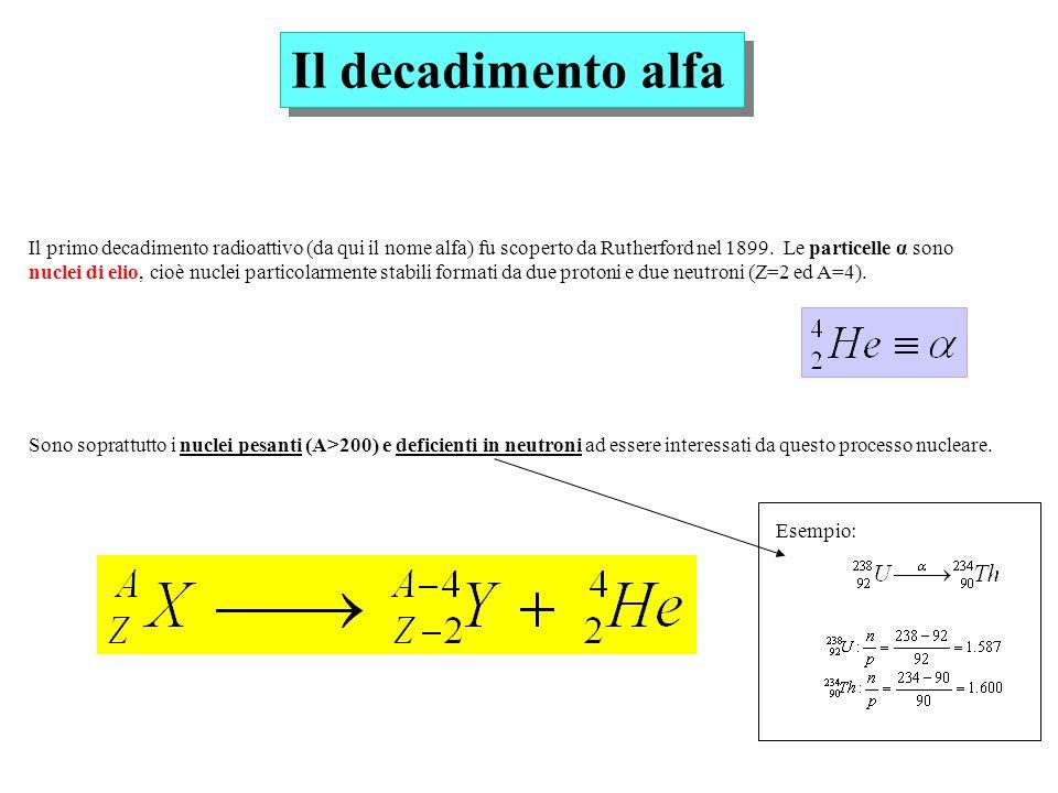 Il decadimento alfa Il primo decadimento radioattivo (da qui il nome alfa) fu scoperto da Rutherford nel 1899. Le particelle α sono nuclei di elio, ci