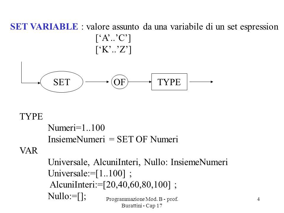 Programmazione Mod. B - prof. Burattini - Cap 17 4 SET VARIABLE : valore assunto da una variabile di un set espression [A..C] [K..Z] TYPE Numeri=1..10