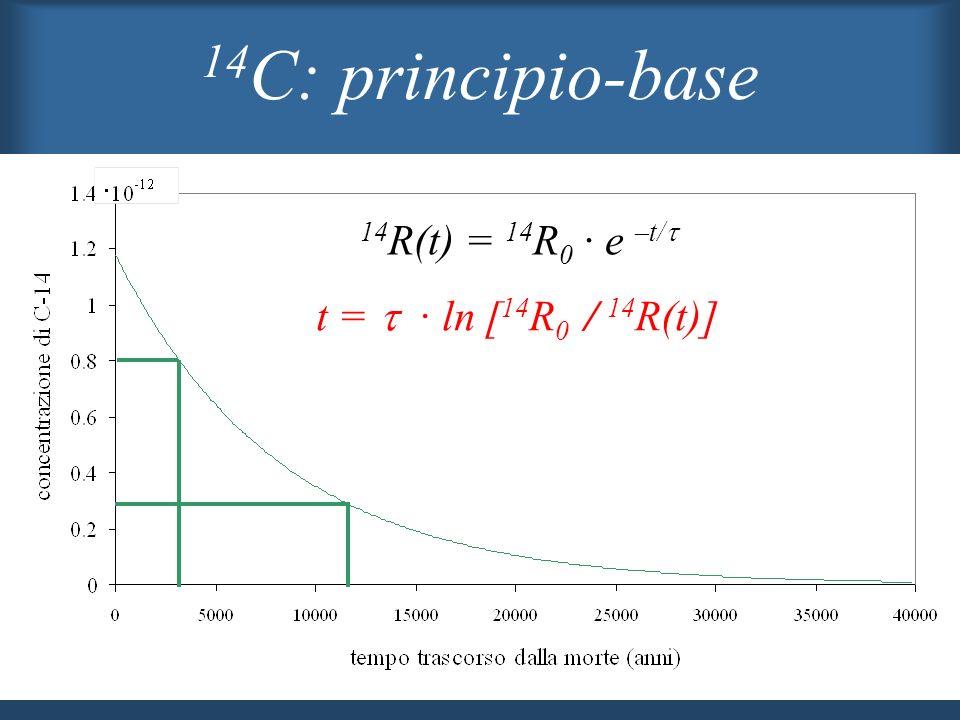 A partire dalla morte di un organismo, il decadimento radioattivo del 14 C porta ad una progressiva diminuzione della concentrazione di questo isotopo