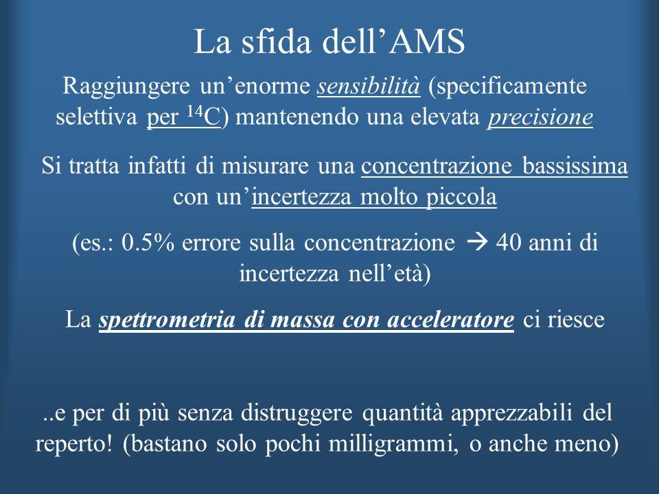 Si tratta infatti di misurare una concentrazione bassissima con unincertezza molto piccola (es.: 0.5% errore sulla concentrazione 40 anni di incertezz