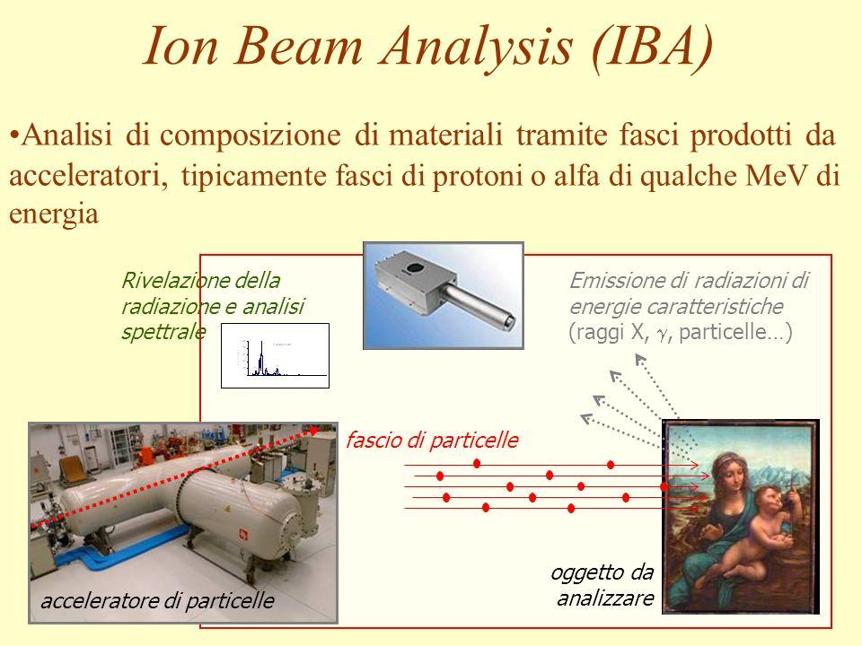Ion Beam Analysis (IBA) oggetto da analizzare acceleratore di particelle fascio di particelle Emissione di radiazioni di energie caratteristiche (ragg