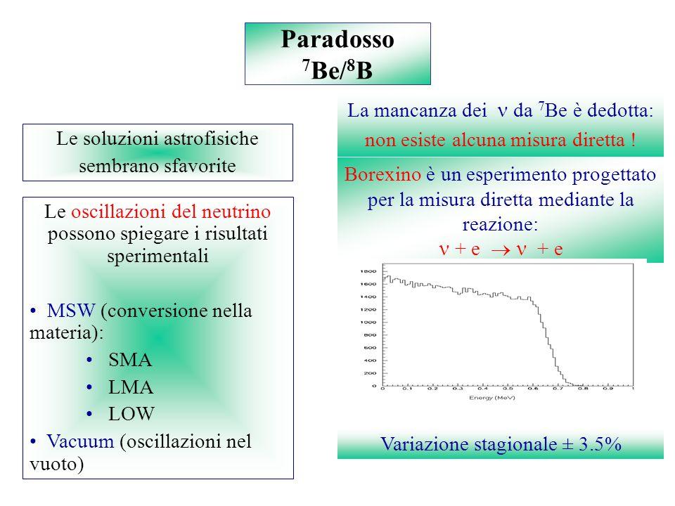 Le soluzioni astrofisiche sembrano sfavorite Paradosso 7 Be/ 8 B La mancanza dei da 7 Be è dedotta: non esiste alcuna misura diretta .