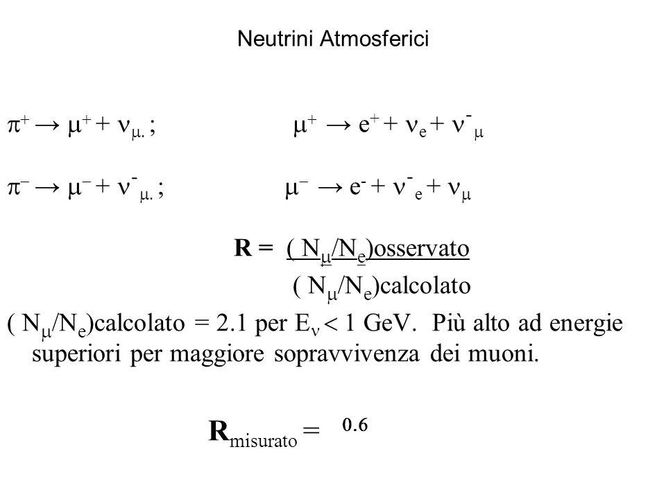 Neutrini Atmosferici + ; e + + e + ֿ + ֿ ; e - + ֿ e + R = ( N /N e )osservato ( N /N e )calcolato ( N /N e )calcolato = 2.1 per E GeV.