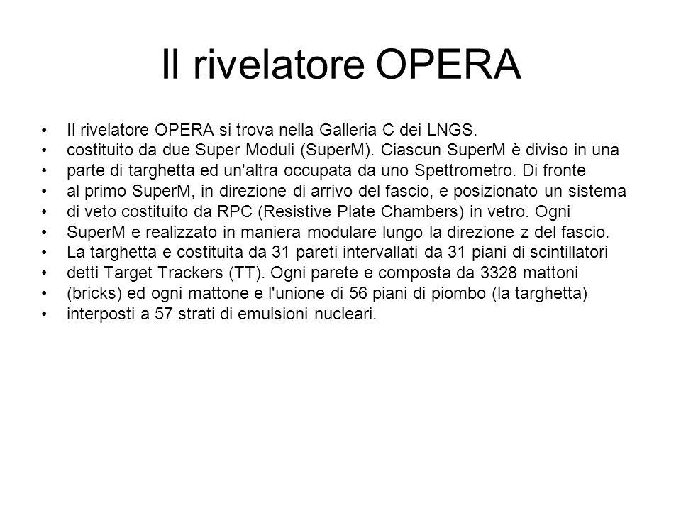 Il rivelatore OPERA Il rivelatore OPERA si trova nella Galleria C dei LNGS.