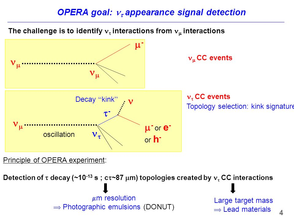 OPERA goal: appearance signal detection or e - or h - oscillation Decay kink CC events Topology selection: kink signatures Principle of OPERA experiment: Detection of decay (~ s ; c ~87 m) topologies created by CC interactions m resolution Photographic emulsions (DONUT) Large target mass Lead materials 4 The challenge is to identify interactions from interactions