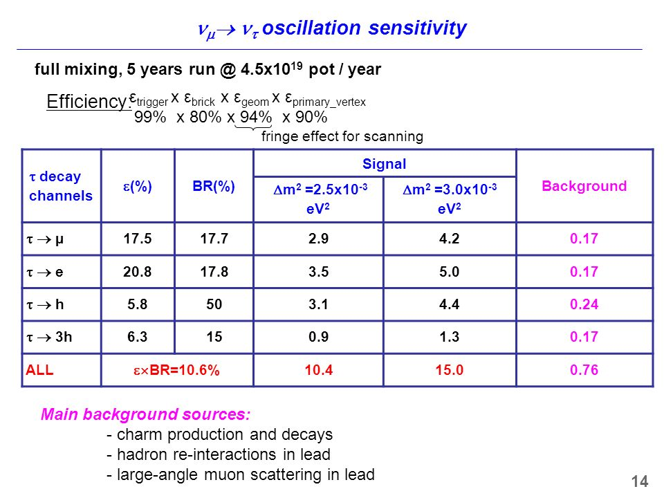 oscillation sensitivity decay channels (%) BR(%) Signal Background m 2 =2.5x10 -3 eV 2 m 2 =3.0x10 -3 eV 2 µ e h h ALL BR=10.6% full mixing, 5 years 4.5x10 19 pot / year Main background sources: - charm production and decays - hadron re-interactions in lead - large-angle muon scattering in lead ε trigger x ε brick x ε geom x ε primary_vertex 99% x 80% x 94% x 90% fringe effect for scanning Efficiency: 14