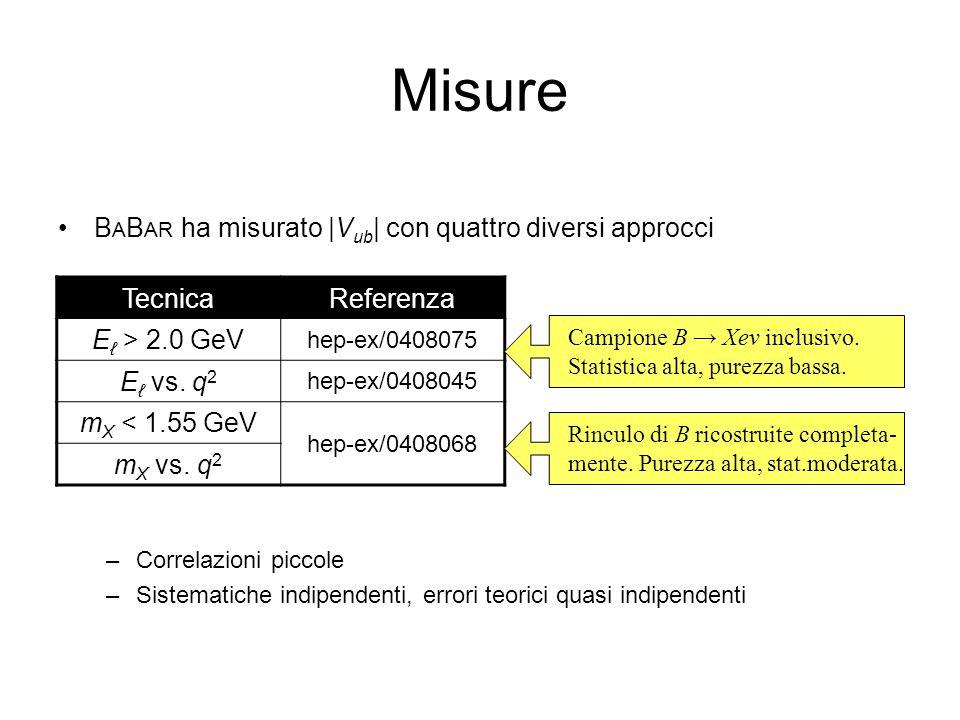 Misure B A B AR ha misurato |V ub | con quattro diversi approcci –Correlazioni piccole –Sistematiche indipendenti, errori teorici quasi indipendenti TecnicaReferenza E > 2.0 GeV hep-ex/0408075 E vs.