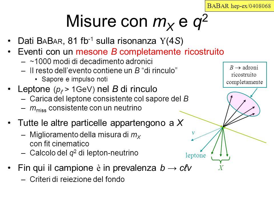 Misure con m X e q 2 Dati B A B AR, 81 fb -1 sulla risonanza (4S) Eventi con un mesone B completamente ricostruito –~1000 modi di decadimento adronici –Il resto dellevento contiene un B di rinculo Sapore e impulso noti Leptone (p > 1GeV) nel B di rinculo –Carica del leptone consistente col sapore del B –m miss consistente con un neutrino Tutte le altre particelle appartengono a X –Miglioramento della misura di m X con fit cinematico –Calcolo del q 2 di lepton-neutrino Fin qui il campione è in prevalenza b cv –Criteri di reiezione del fondo B adroni ricostruito completamente leptone v X B A B AR hep-ex/0408068
