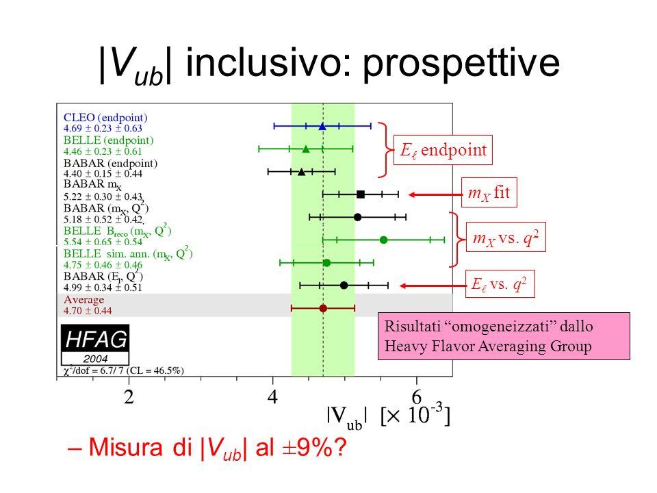 m X vs. q 2 |V ub | inclusivo: prospettive –Misura di |V ub | al ±9%? E endpoint m X fit E vs. q 2 Risultati omogeneizzati dallo Heavy Flavor Averagin