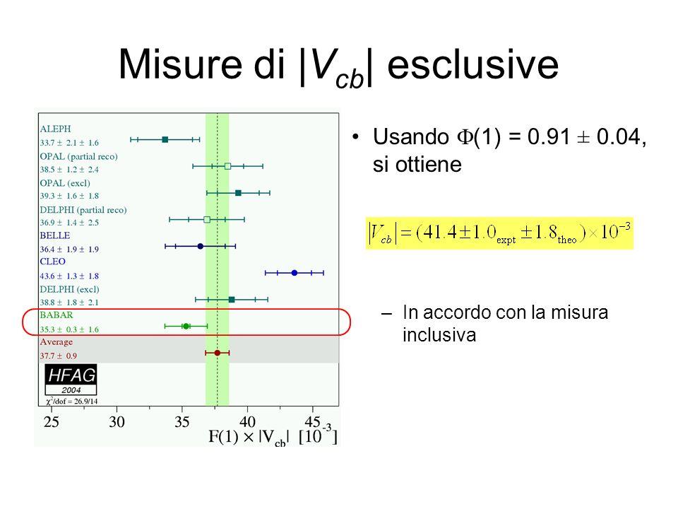 Misure di |V cb | esclusive Usando F(1) = 0.91 ± 0.04, si ottiene –In accordo con la misura inclusiva