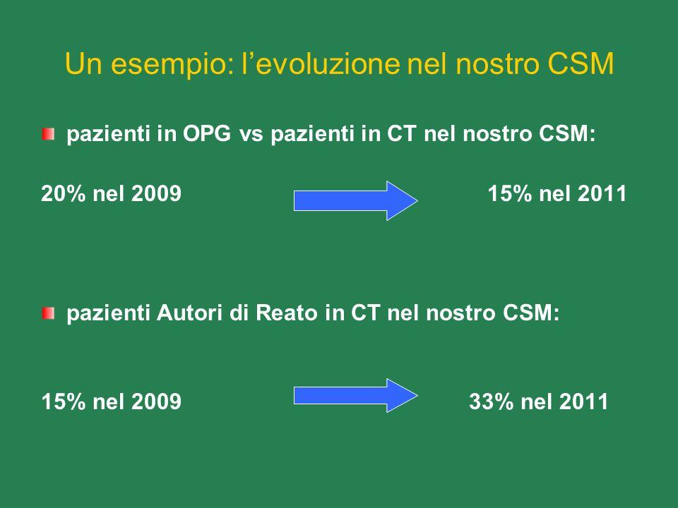 Un esempio: levoluzione nel nostro CSM pazienti in OPG vs pazienti in CT nel nostro CSM: 20% nel 2009 15% nel 2011 pazienti Autori di Reato in CT nel