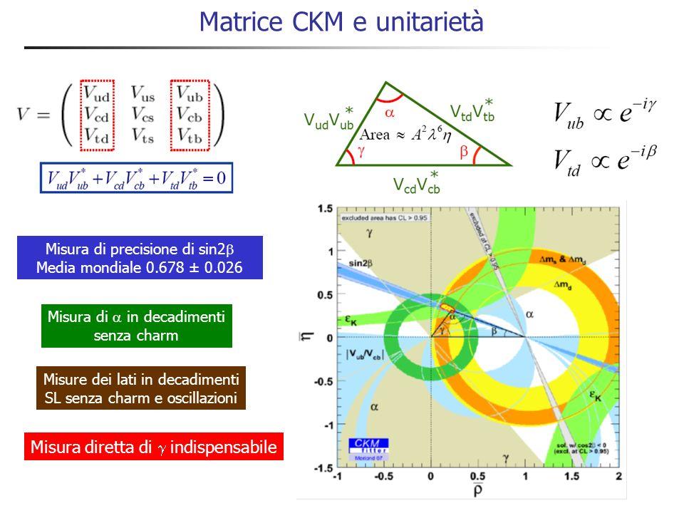 Matrice CKM e unitarietà Misura di precisione di sin2 Media mondiale 0.678 ± 0.026 Misura di in decadimenti senza charm Misura diretta di indispensabile Misure dei lati in decadimenti SL senza charm e oscillazioni