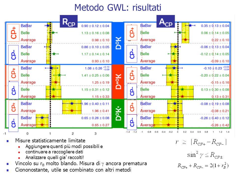 Metodo GWL: risultati Misure statisticamente limitate Aggiungere quanti più modi possibili e continuare a raccogliere dati Analizzare quelli gia raccolti.
